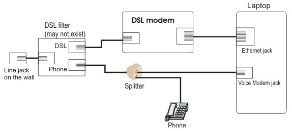 Connecting APR to a DSL / ADSL modem